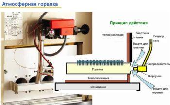 устройство горелки газовой