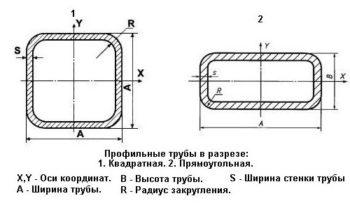 схема трубы профильной