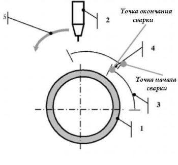 сварка орбитальная