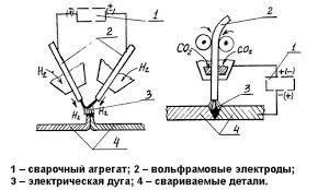 конструкция аппарата для водородной сварки