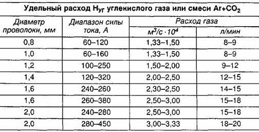 таблица расхода