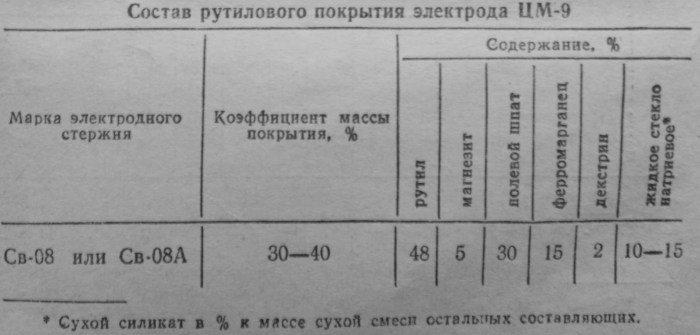 таблица содержания компонентов