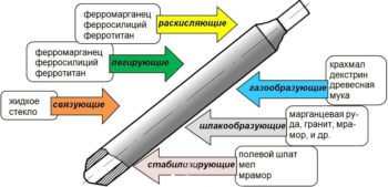 компоненты электрода