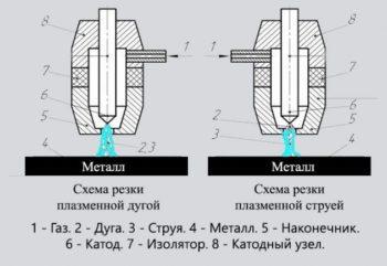 резка металла плазменным методом