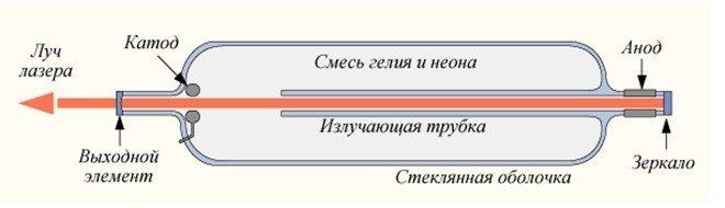 схема лазерной резки