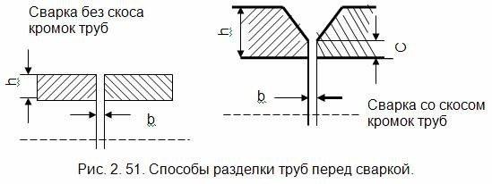 схема подготовки труб перед сваркой