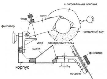 оборудование для заточки