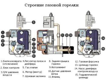 устройство горелки для газового котла