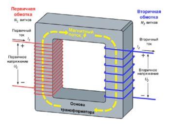 напряжение на первичной и вторичной обмотке трансформатора
