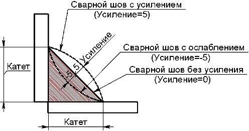 схема шва сварного