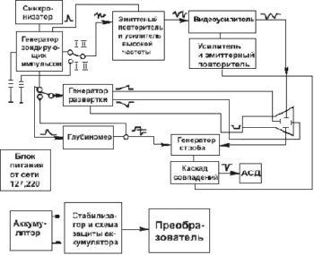 конструкция аппарата для контроля сварочных швов