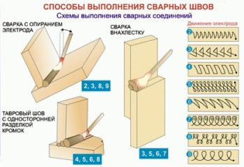 схема выполнения швов