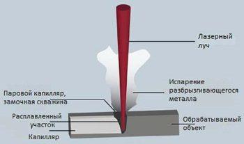 чертеж сварки при помощи лазера