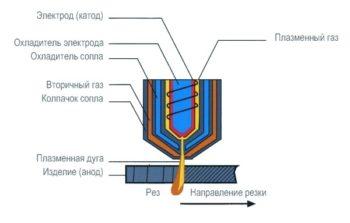 особенности резки металла при помощи плазмы