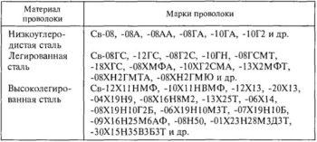 таблица материалов сварочной проволоки