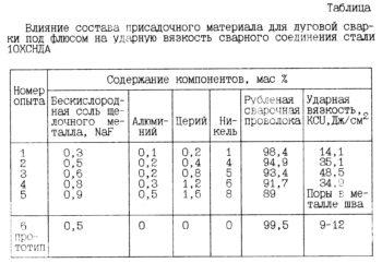 таблица состава присадочных проволок