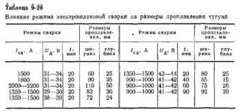 таблица сварки чугуна