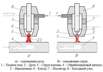 схема сварки и резки металла