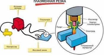 метод резки плазмой