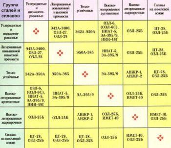 таблица электродов для сварочных работ