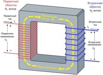 характеристики трансформатора