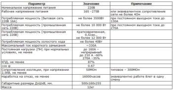 таблица характеристик