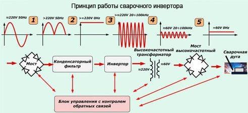 схема преобразований напряжения для сварки инвертором