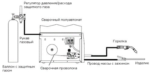 схема сварки полуавтоматическим сварочным аппаратом