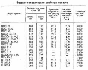 таблица свойств припоев